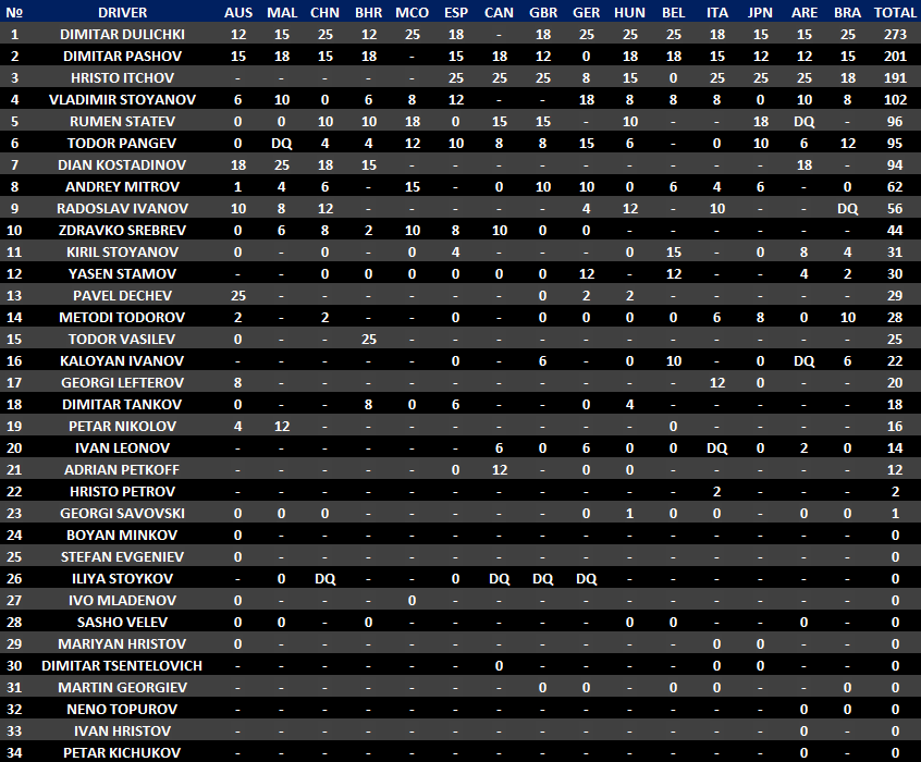 Standings 2012 Drivers