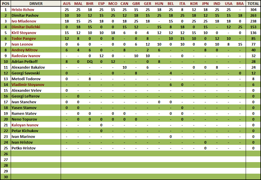 Standings 2013 Drivers