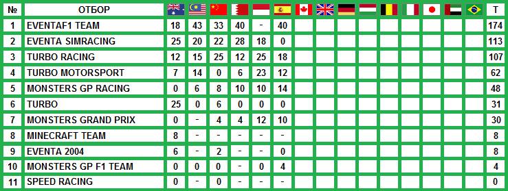 БРЛ 2012 - Класиране Конструктори след 6 кръга